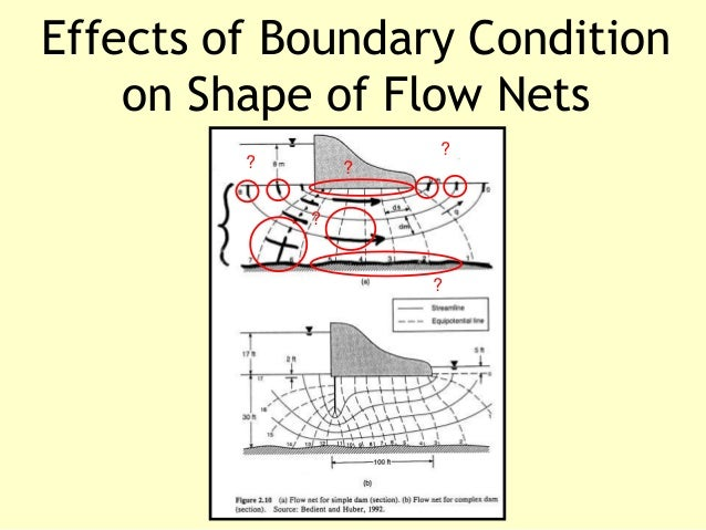 how to make flow nets
