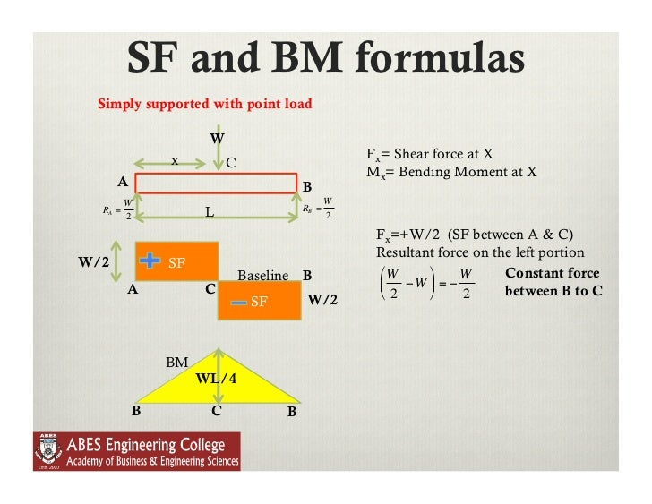 Lecture 9 Shear Force And Bending Moment In Beams