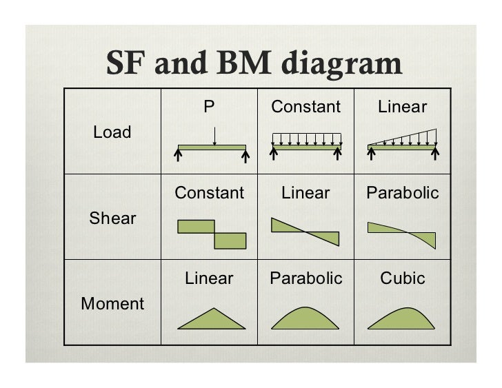 Shear Force And Bending Moment Diagrams For Different Beams ... on