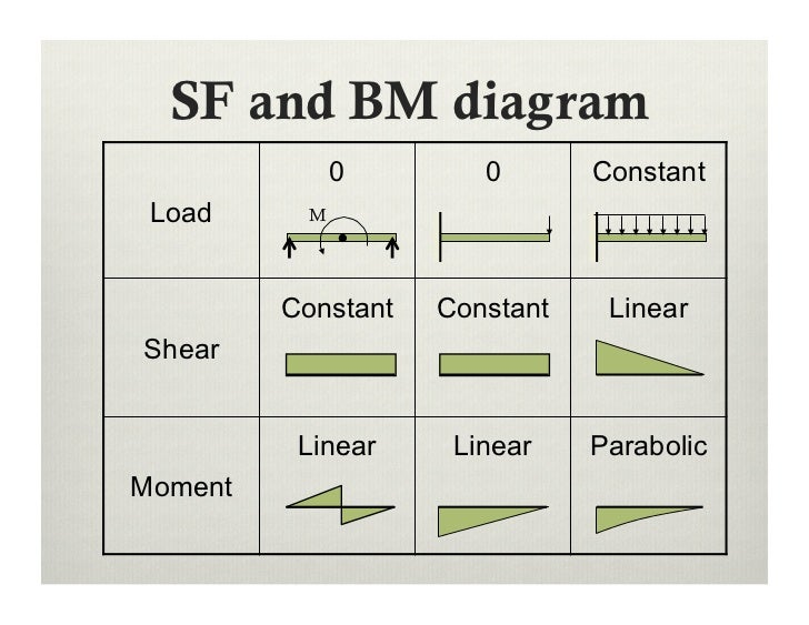 lecture 9 shear force and bending moment in beams rh slideshare net Shear Moment Diagram Cantilever Beam Simple Beam Moment Shear Diagram