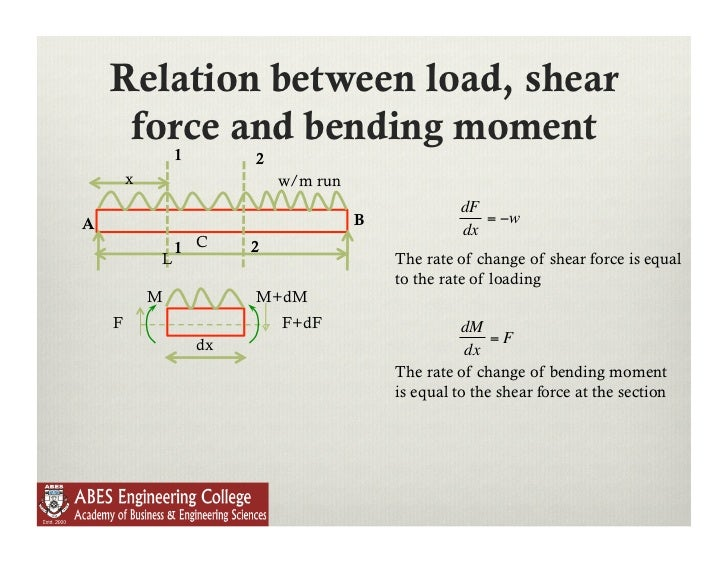 force and moment relationship