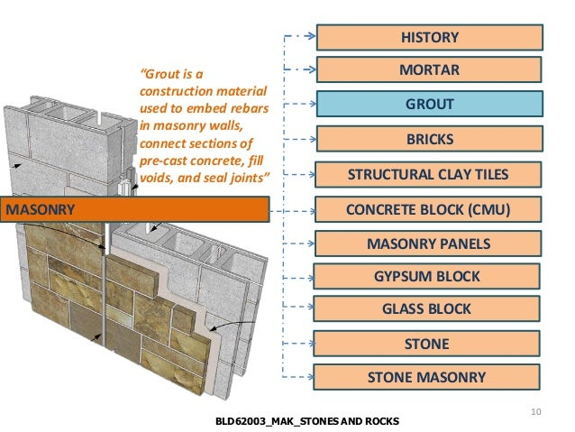 Lecture bricks and blocks masonry - Aac blocks vs clay bricks functionality vs aesthetics ...