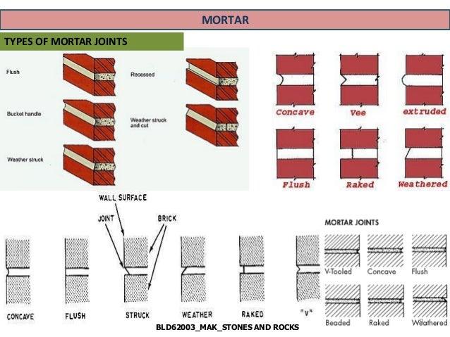 Lecture Bricks And Blocks Masonry