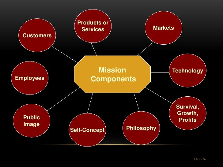 Products or                 Services             Markets  Customers                       Mission              TechnologyE...
