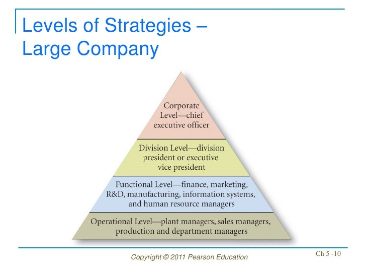 Levels of Strategies –Large Company            Copyright © 2011 Pearson Education   Ch 5 -10