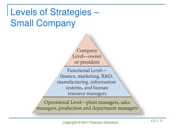 Levels of Strategies –Small Company            Copyright © 2011 Pearson Education   Ch 5 -11