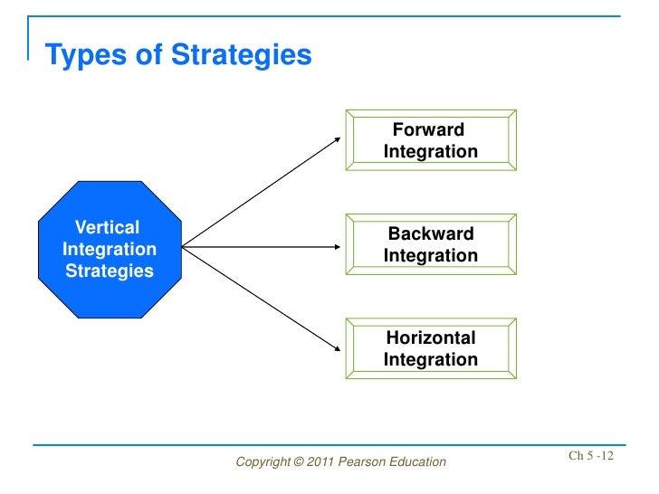 Types of Strategies                                       Forward                                      Integration   Verti...