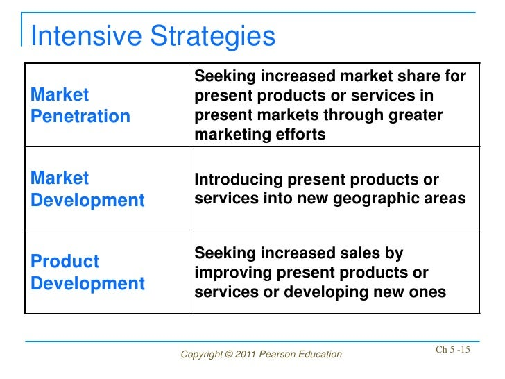 Intensive Strategies                Seeking increased market share forMarket          present products or services inPenet...