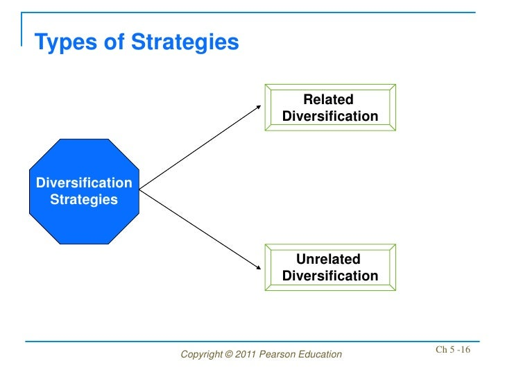 Types of Strategies                                          Related                                       Diversification...