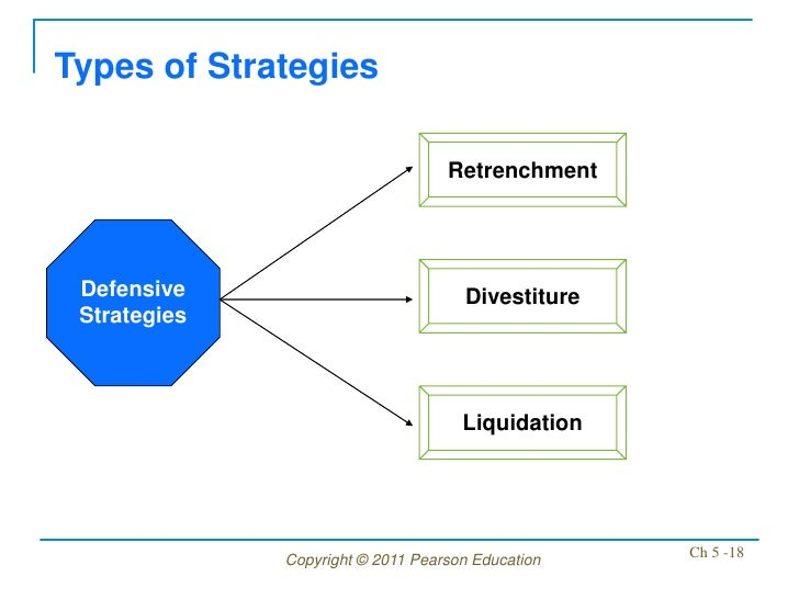 Types of Strategies                                   Retrenchment Defensive                           Divestiture Strateg...