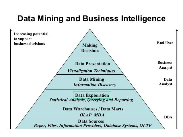 data mining for business intelligence multiple Data mining is the practice of automatically searching large stores of data to discover patterns and trends that go beyond simple analysis, according to oracle business intelligence is an umbrella.