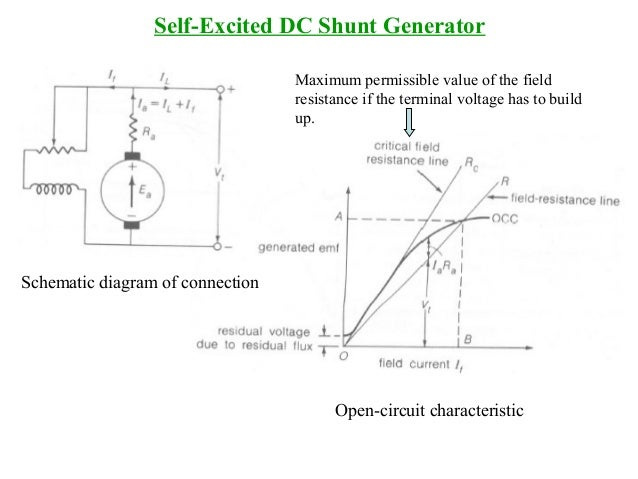 Lecture dc machines 20 self excited dc shunt generator schematic cheapraybanclubmaster Choice Image