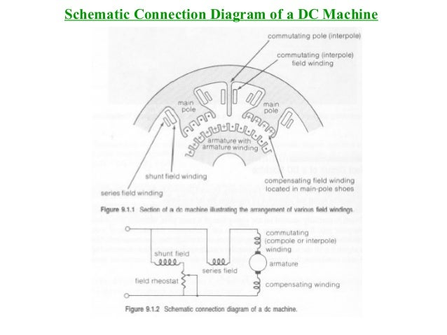 lecture dc machines