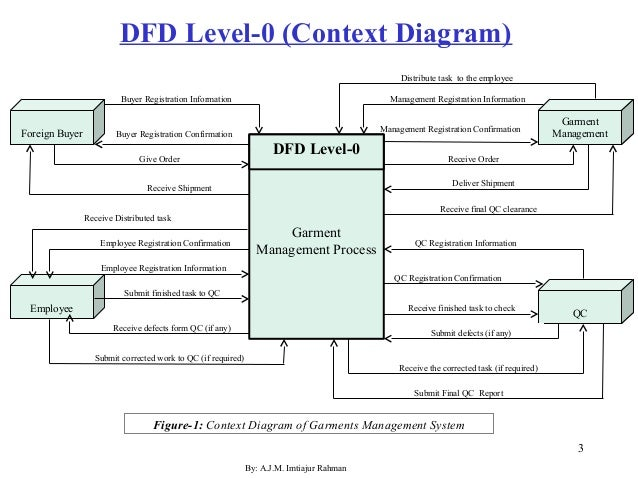 Level zero diagram process product wiring diagrams dfd level 0 to 1 rh slideshare net 7 taxa level system illustration level 0 dfd example ccuart Images