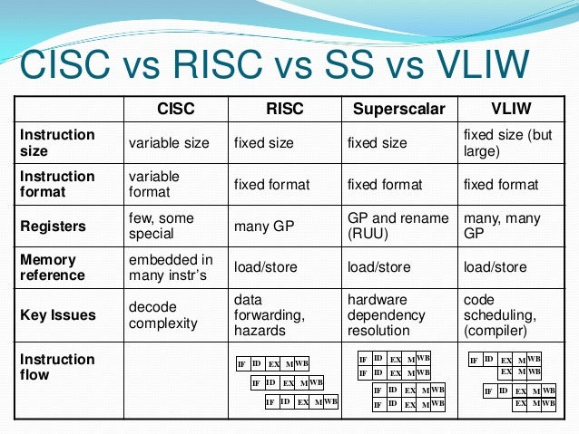 Embedded systems introdution for Risc v architecture