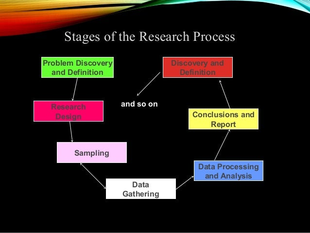 applying the background and methodology of the research process essay Five case studies applying soft systems methodology to action research it includes five case studies of its use in dealing with the confusing situations that.