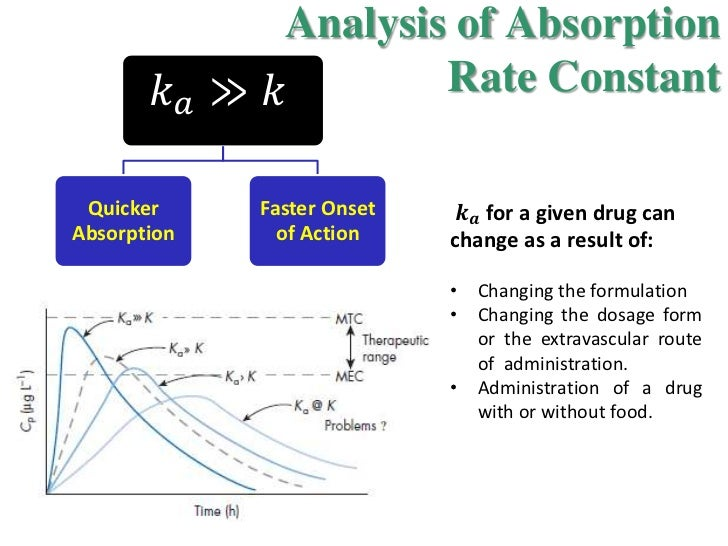 time and elimination rate Elimination distribution the process by  the time it takes for the serum concentration to fall by one half is called  rate and extent of absorption depends on.