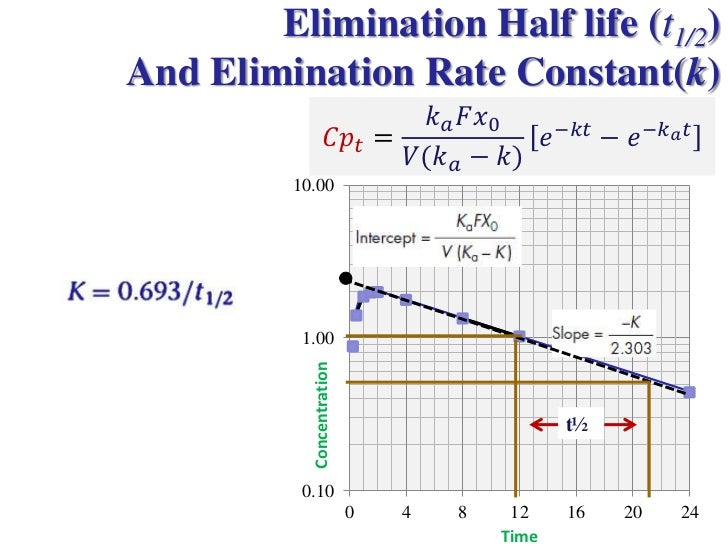 time and elimination rate Definition first order elimination kinetics : elimination of a constant fraction per time unit of the drug λ = elimination rate constant (see half-life) t = time.