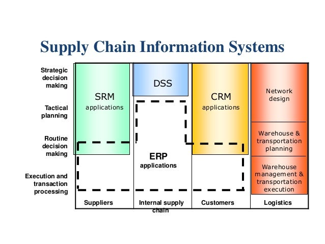 supply chain management information system The supply chain and information management group encompasses four interrelated areas: management information systems, operations management, supply chain management and analysis faculty/staff current students search for nu school of business.