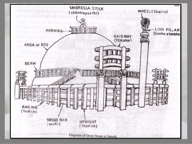 Sanchi Stupa Plan Elevation : Lecture iv buddhist architecture