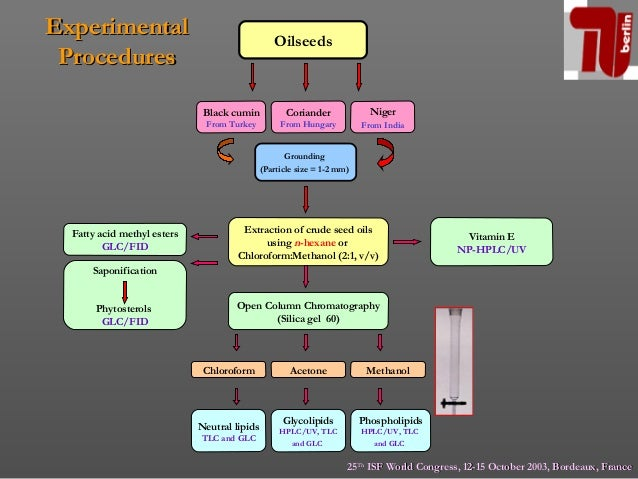 proximate analysis of proton seed oil Amino acid content and proximate analysis of the ethanol seed extract of  and oil and moisture in varying amounts as represented on table 2 above discussion.