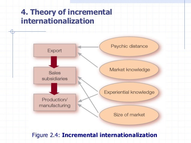controlling of foreign subsidiaries from a Performance evaluation of foreign subsidiaries - a critical analysis - hendrik vedder - seminar paper - business economics - controlling - publish your bachelor's or.