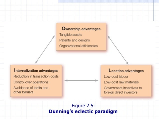 dunning eclectic theory The eclectic paradigm of international production: a restatement and some possible extensions john h dunning university of reading and rutgers university.