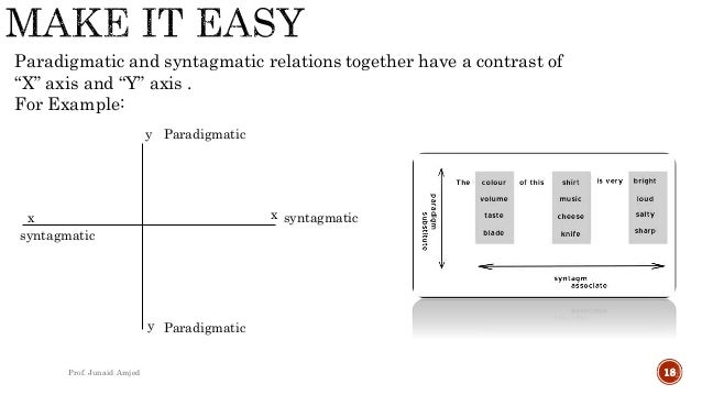 paradigmatic and syntagmatic relations Full-text paper (pdf): paradigmatic relations and semantic information in mtt: some questions.