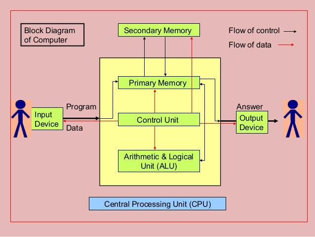 Lecture no 1 for vjti cpu answer output device 22 block diagram publicscrutiny Images