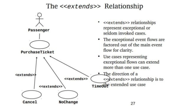 Lecture no 8 use case modeling and use case diagrams student graduate student 30 relationships between use cases ccuart Choice Image