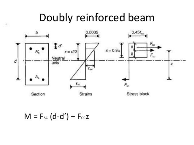 DESIGN OF BEAM EBOOK DOWNLOAD