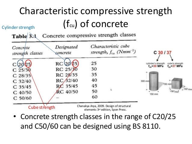Eurocode 2 Design of concrete structures EN199211