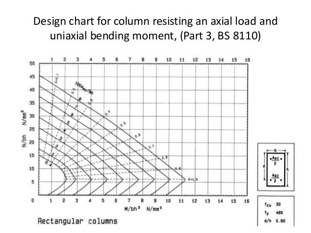 Reinforced Column Design