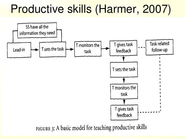 language skills receptive productive harmer 11 integrating the four skills: current and historical perspectives eli hinkel in the contemporary world of second and foreign language teaching, most professionals.