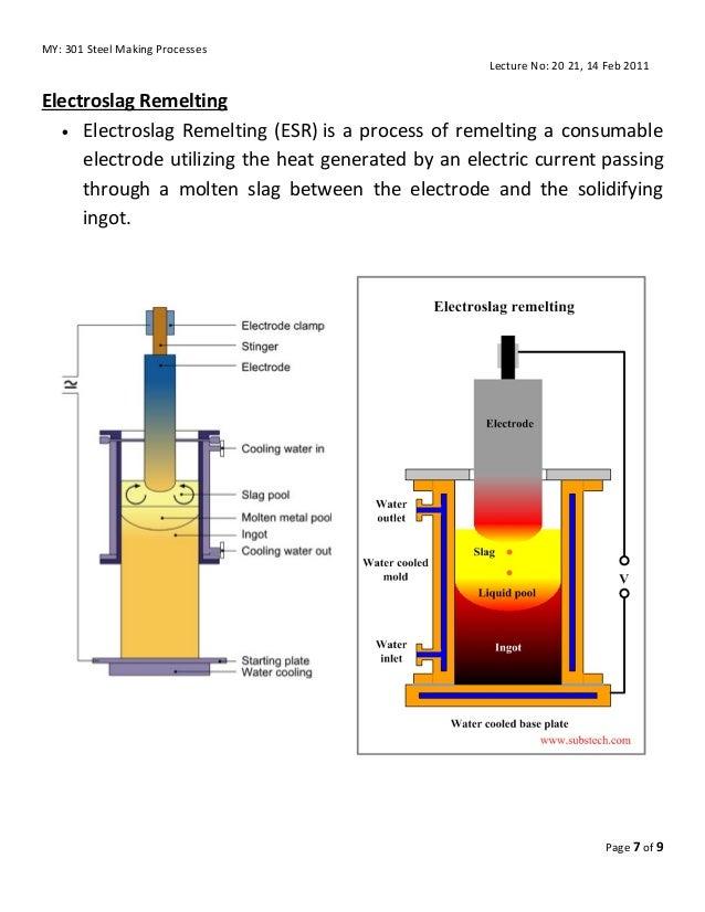 Vacuum Arc Melting Furnace Vacuum Induction Melting