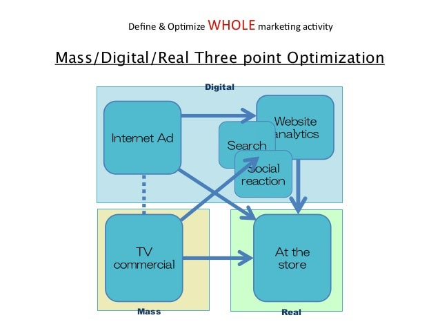 Define$&$Op6mize$WHOLE$marke6ng$ac6vity  Mass/Digital/Real Three point Optimization Digital  Mass  Real