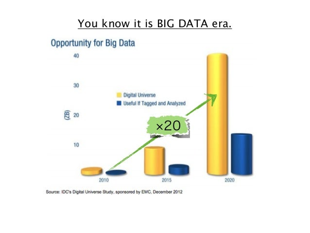 You know it is BIG DATA era.  20  The next frontier for innovation, competition,and productivity.  - McKinsey Global Insti...