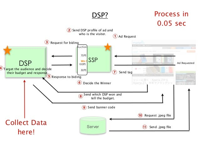 Process in 0.05 sec  DSP? ② Send DSP profile of ad and who is the visiter.  ① Ad Request  ③ Request for biding Auction 70  ...