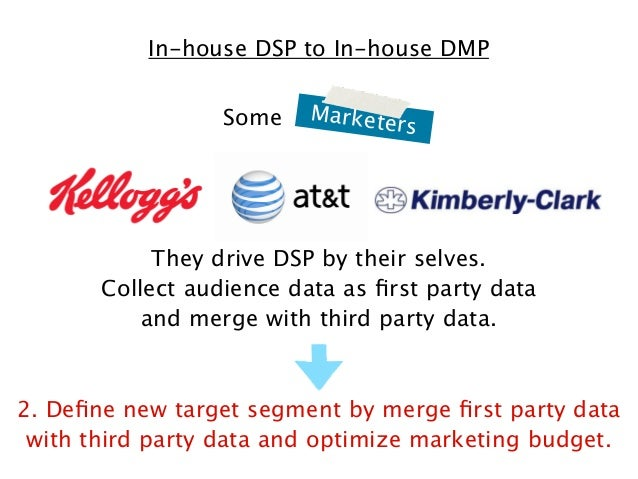 In-house DSP to In-house DMP Some  Markete  rs  They drive DSP by their selves. Collect audience data as first party data a...