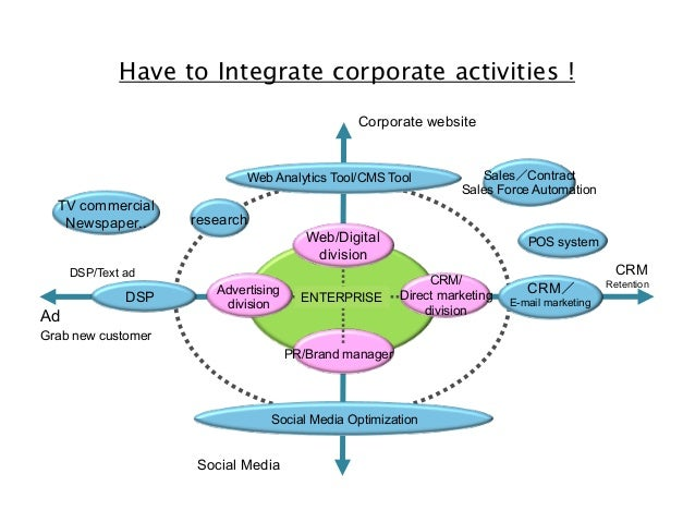 Have to Integrate corporate activities ! Corporate website  Web Analytics Tool/CMS Tool  TV commercial Newspaper..  resear...