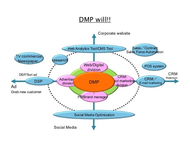 DMP will!! Corporate website  Web Analytics Tool/CMS Tool  TV commercial Newspaper..  research Web/Digital division  DSP/T...