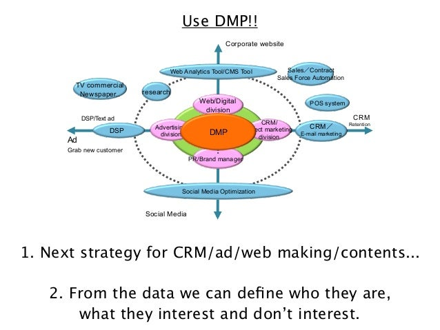 Use DMP!! Corporate website  Web Analytics Tool/CMS Tool  TV commercial Newspaper..  research Web/Digital division  DSP/Te...