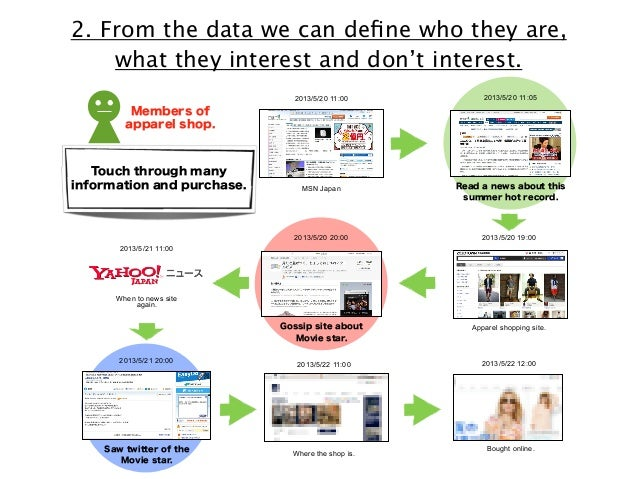 2. From the data we can define who they are, 部 / フォロワー what they interest and 2 don't interest.  eport, Consumer first, Inc...