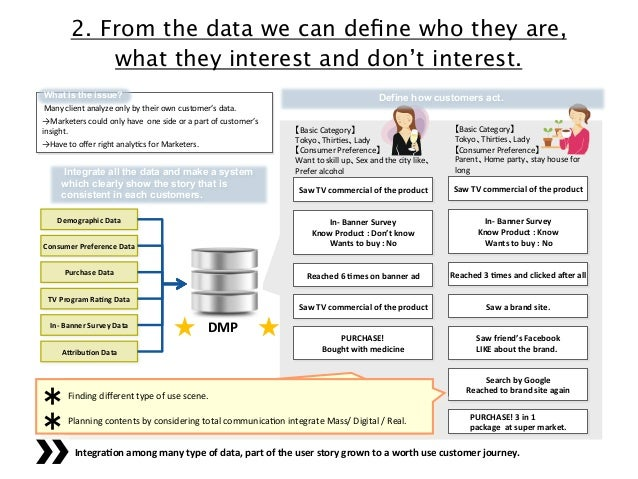 2. From the data we can define who they are, what they interest and don't interest. What is the issue? Many&client&analyze&...