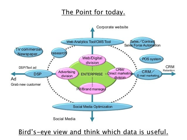 The Point for today. Corporate website  Web Analytics Tool/CMS Tool  TV commercial Newspaper..  research Web/Digital divis...