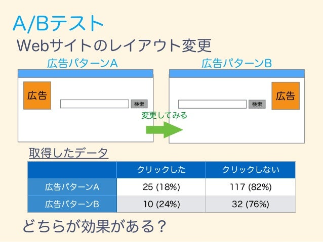 A/Bテスト クリックした クリックしない 広告パターンA 25 (18%) 117 (82%) 広告パターンB 10 (24%) 32 (76%) 取得したデータ どちらが効果がある? Webサイトのレイアウト変更 検索 広告 検索 広告 広...