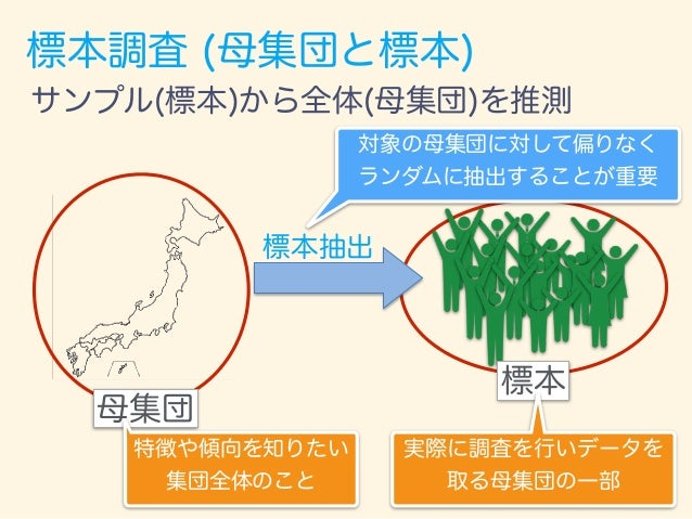 標本調査 (母集団と標本) 電話調査 (日中) 標本 標本抽出 日本人全体 推測できる?