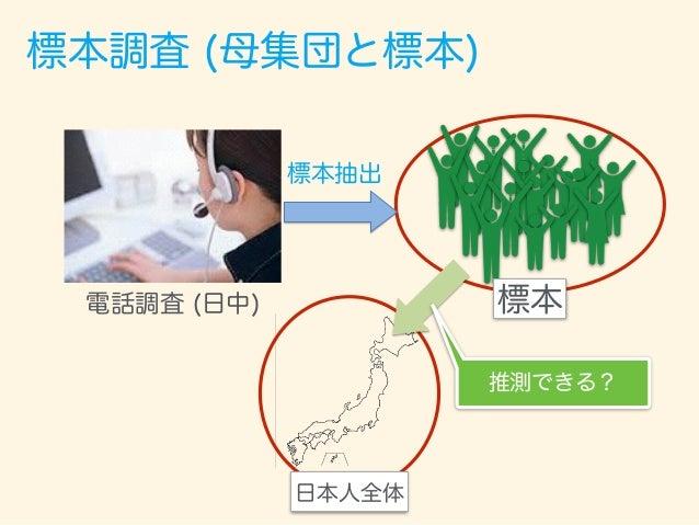 標本調査 (母集団と標本) 標本 標本抽出 日本人全体 できない。 日中電話に出れる 人の全体になる。 電話調査 (日中) 推測できる?