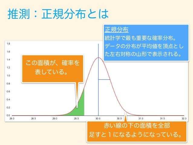 コイン投げ 表は1 裏は0 [1, 0, 1, 0, 0, 0, 0, 1, 0, 0, 0, 1, 0, 0, 1, 0, 1, 0, 0, 1] ランダムに20回投げると、 このようなデータとなる 推測:正規分布とは