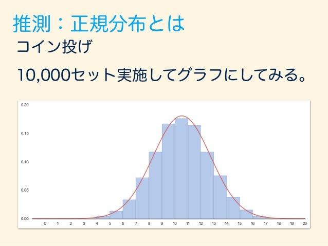 コイン投げ 10,000セット実施してグラフにしてみる。 これがほぼ 正規分布! 推測:正規分布とは